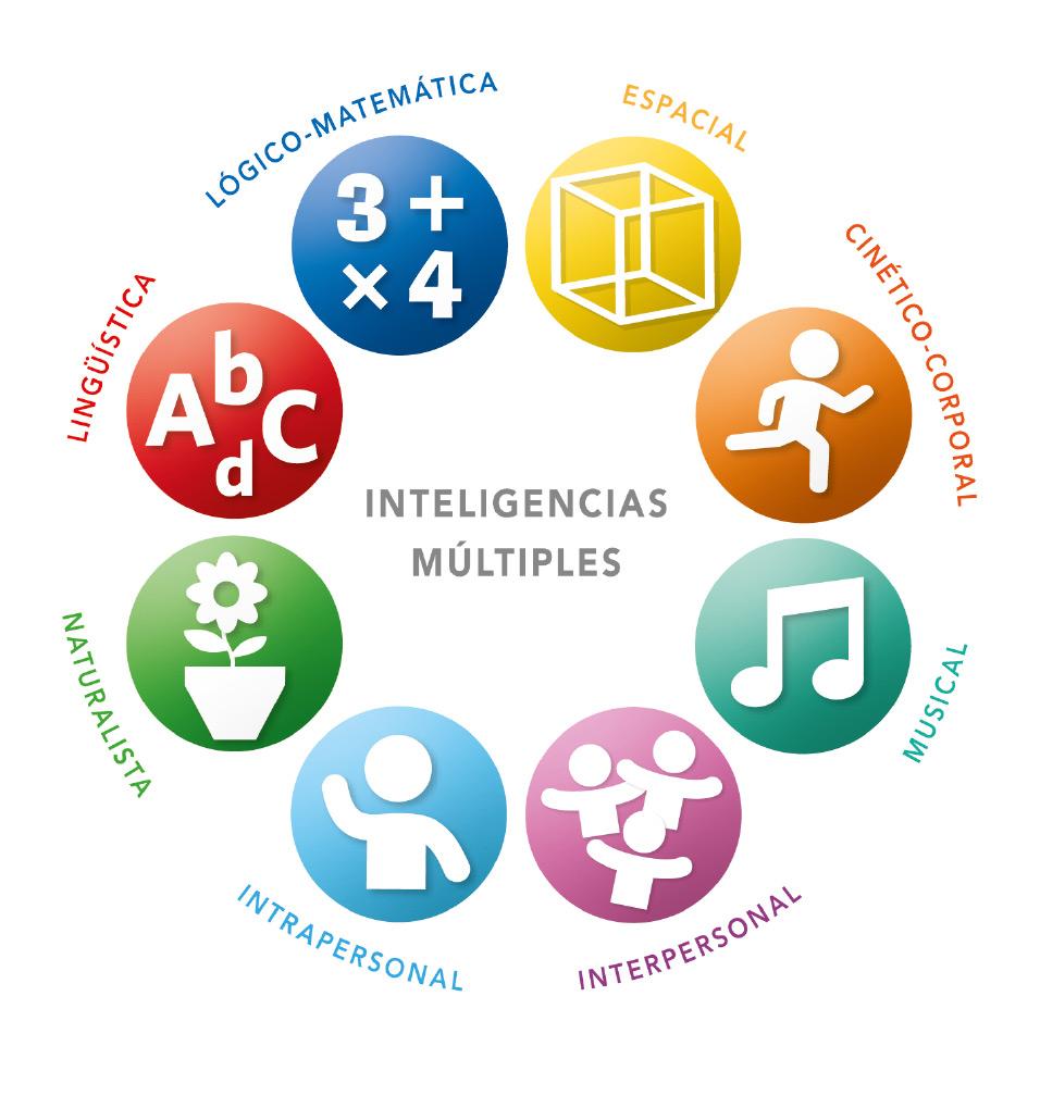 Los 9 tipos de inteligencia